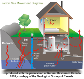 House does radon get into your house